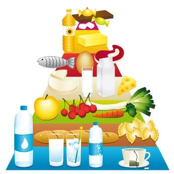 ernährungspyramide neu
